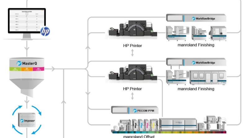 GGP Media Endstufe Process-Overview OK